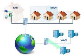 sieci LAN MAN WAN