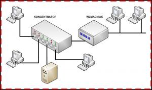 domena kolizyjna koncentrator + wzmacniak