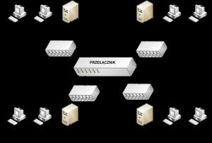 segmentacja sieci switch