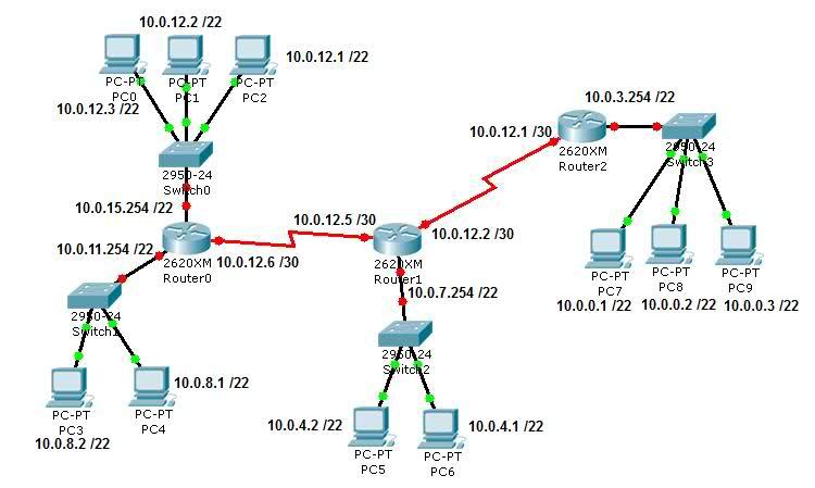 Podział sieci na podsieci